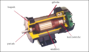 Sakarya fırçalı dc motor Tamiri, Sarımı ve Bakımı
